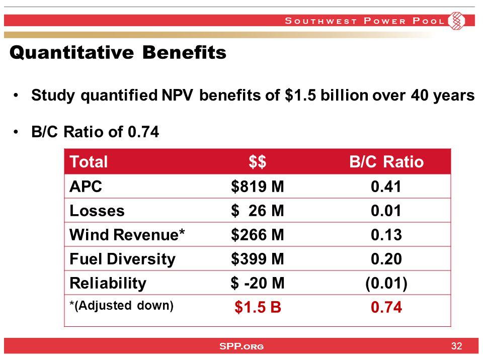SPP.org 32 Quantitative Benefits Study quantified NPV benefits of $1.5 billion over 40 years B/C Ratio of 0.74 Total$$B/C Ratio APC$819 M0.41 Losses$ 26 M0.01 Wind Revenue*$266 M0.13 Fuel Diversity$399 M0.20 Reliability$ -20 M(0.01) *(Adjusted down) $1.5 B0.74