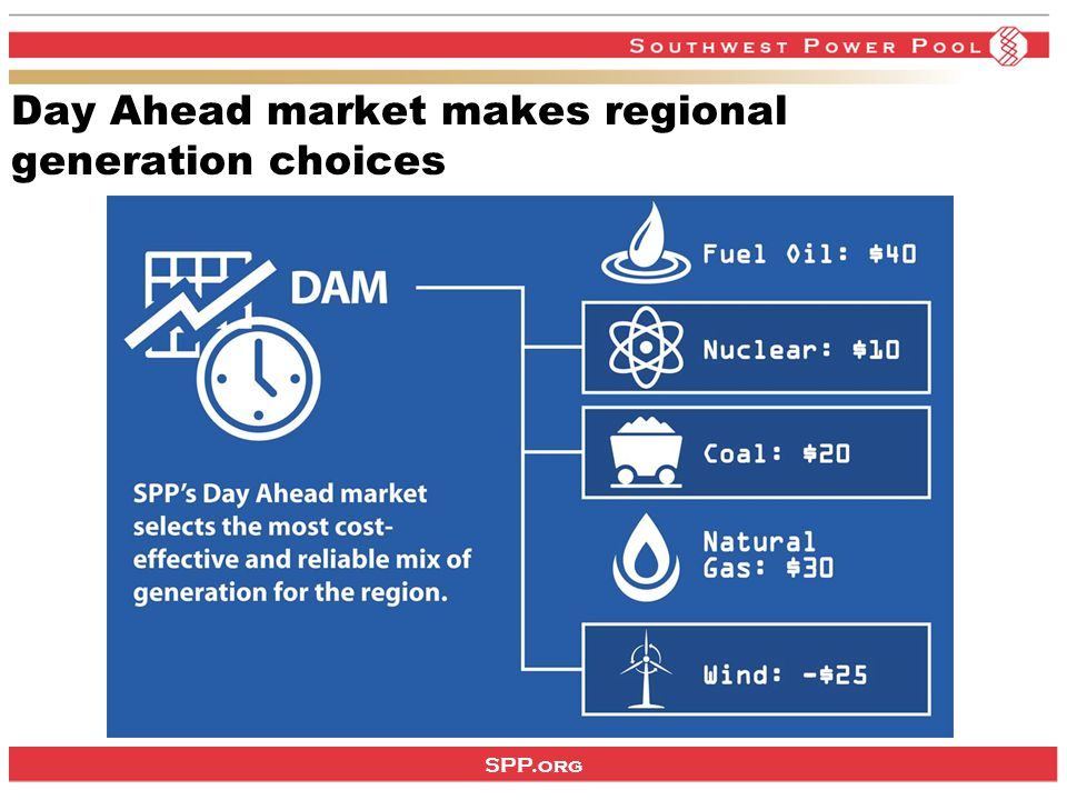 SPP.org Day Ahead market makes regional generation choices