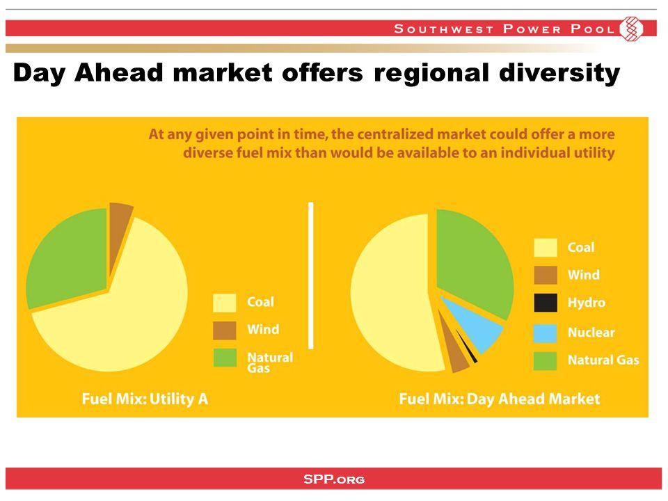 SPP.org Day Ahead market offers regional diversity