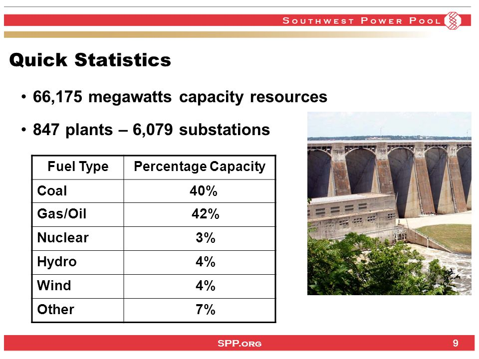 SPP.org 9 Quick Statistics 66,175 megawatts capacity resources 847 plants – 6,079 substations Fuel TypePercentage Capacity Coal 40% Gas/Oil 42% Nuclear 3% Hydro 4% Wind 4% Other 7% 9