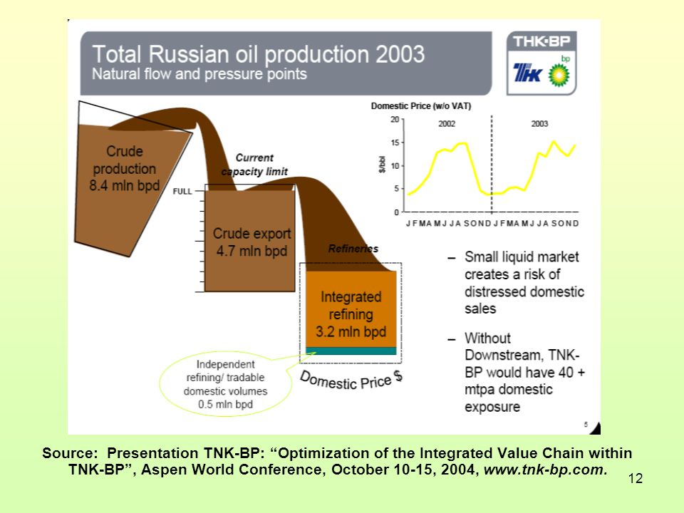 12 Source: Presentation TNK-BP: Optimization of the Integrated Value Chain within TNK-BP , Aspen World Conference, October 10-15, 2004, www.tnk-bp.com.