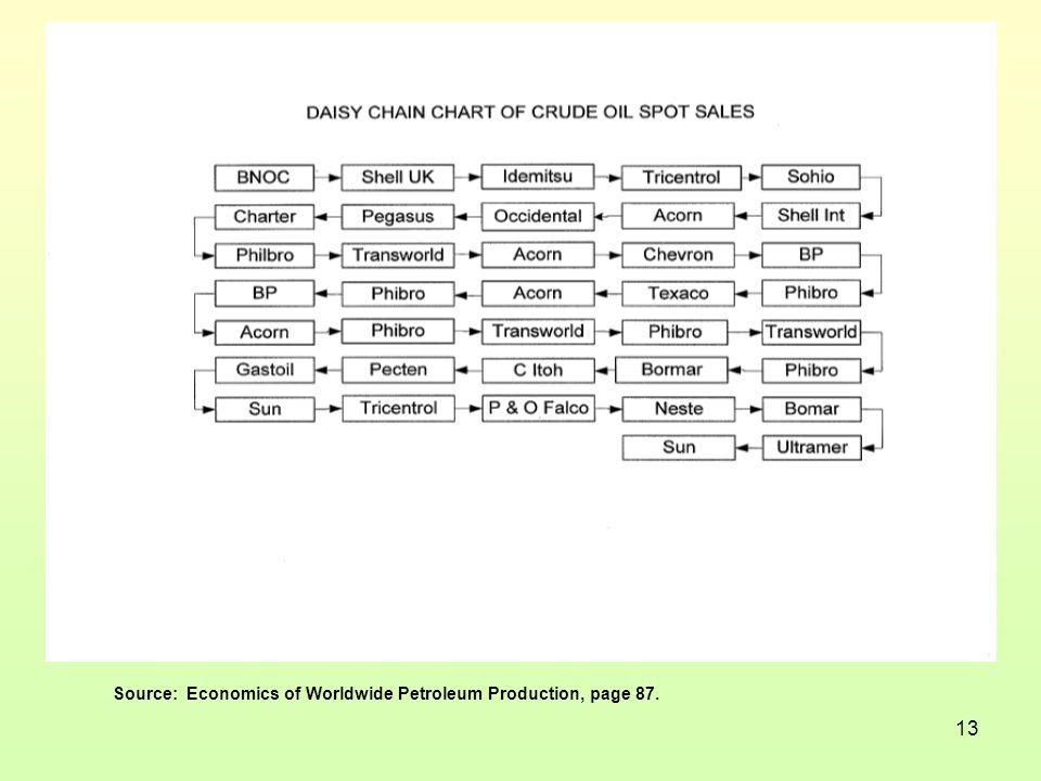 13 Source: Economics of Worldwide Petroleum Production, page 87.