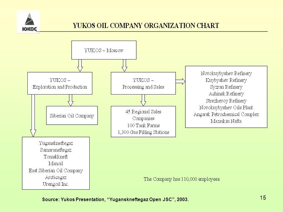 15 Source: Yukos Presentation, Yuganskneftegaz Open JSC , 2003.