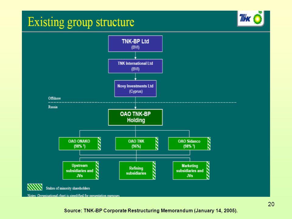 20 Source: TNK-BP Corporate Restructuring Memorandum (January 14, 2005).