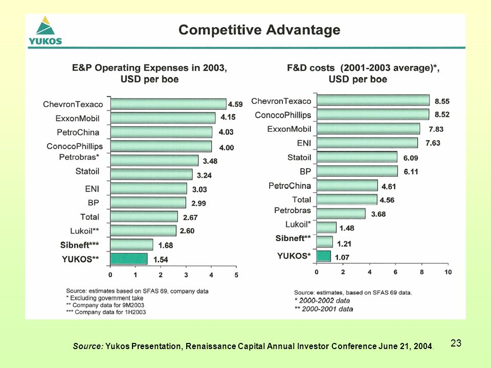 23 Source: Yukos Presentation, Renaissance Capital Annual Investor Conference June 21, 2004.