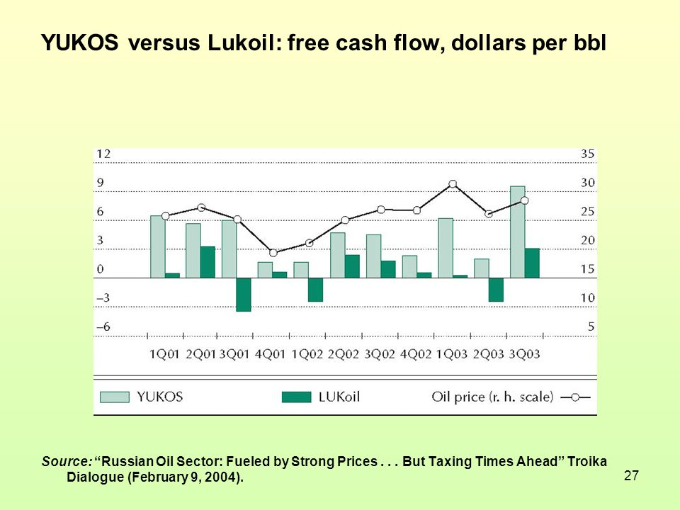 27 YUKOS versus Lukoil: free cash flow, dollars per bbl Source: Russian Oil Sector: Fueled by Strong Prices...