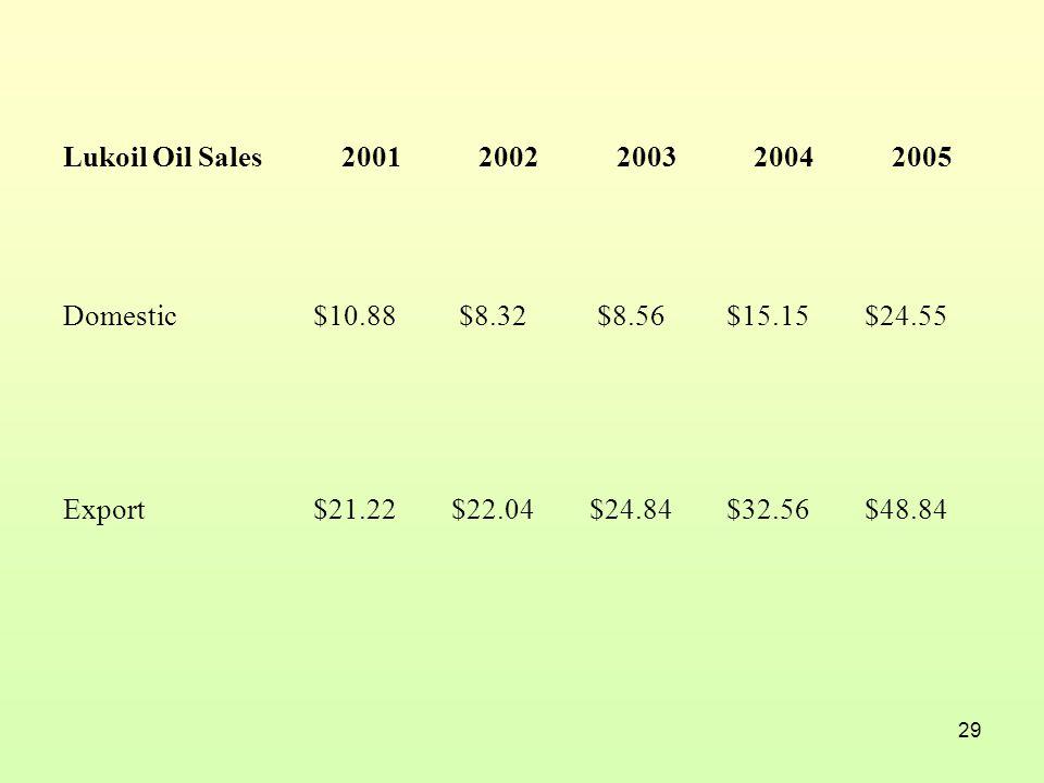 29 Lukoil Oil Sales20012002200320042005 Domestic$10.88 $8.32 $8.56$15.15$24.55 Export$21.22$22.04$24.84$32.56$48.84