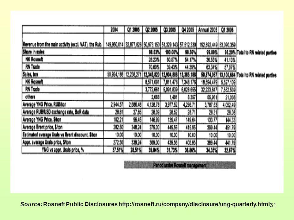 31 Source: Rosneft Public Disclosures http://rosneft.ru/company/disclosure/ung-quarterly.html