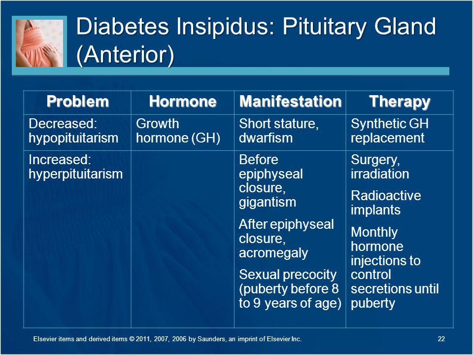 Diabetes Insipidus: Pituitary Gland (Anterior) 22 ProblemHormoneManifestationTherapy Decreased: hypopituitarism Growth hormone (GH) Short stature, dwa
