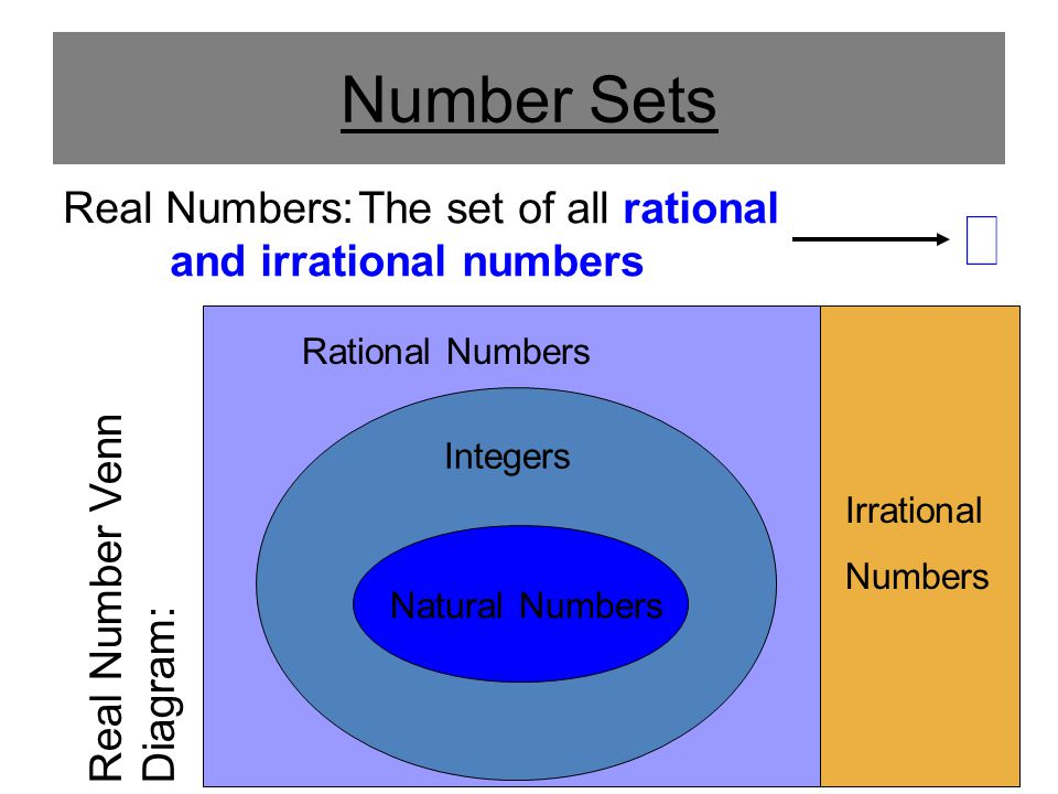 Number Sets The set of all rational and irrational numbers Real Numbers: Natural Numbers Integers Rational Numbers Irrational Numbers Real Number Venn