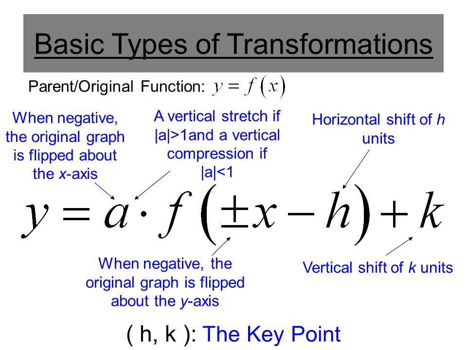Basic Types of Transformations ( h, k ): The Key Point When negative, the original graph is flipped about the x-axis When negative, the original graph