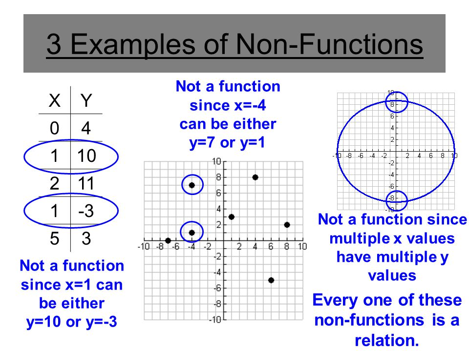 3 Examples of Non-Functions XY 04 110 211 1-3 53 Every one of these non-functions is a relation. Not a function since x=1 can be either y=10 or y=-3 N