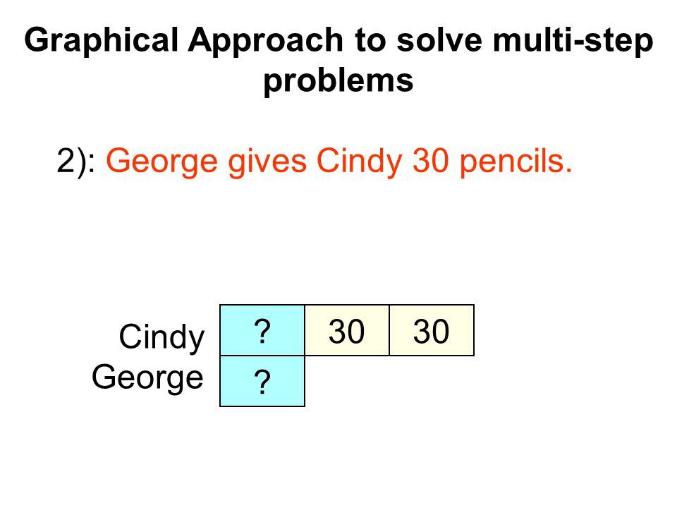Graphical Approach to solve multi-step problems Cindy George ? 30 ? 2): George gives Cindy 30 pencils.