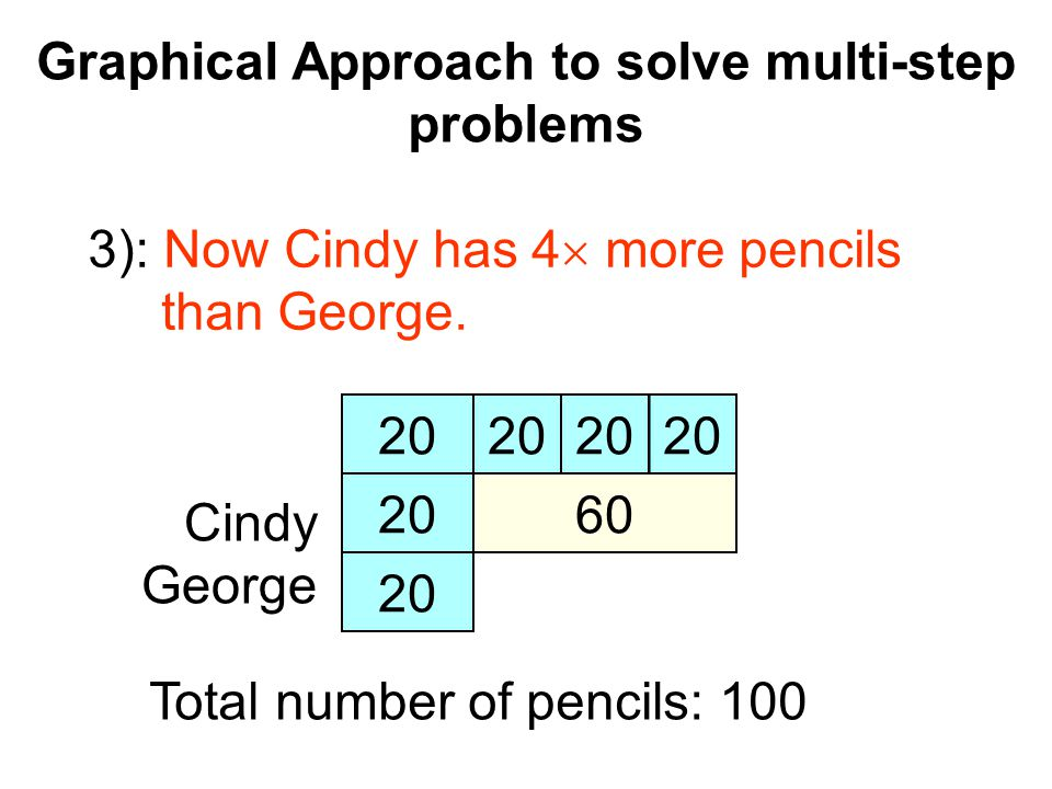 Graphical Approach to solve multi-step problems Cindy George 20 60 20 3): Now Cindy has 4  more pencils than George.