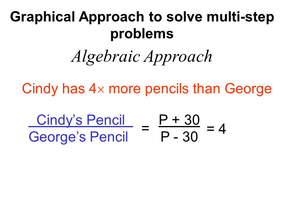 Graphical Approach to solve multi-step problems Algebraic Approach Cindy's Pencil George's Pencil Cindy has 4  more pencils than George = P + 30 P - 30 = 4