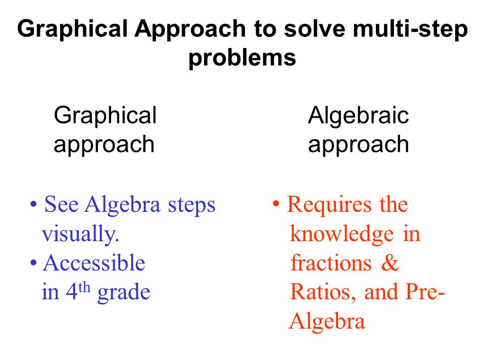 Graphical Approach to solve multi-step problems Graphical approach Algebraic approach See Algebra steps visually. Accessible in 4 th grade Requires th