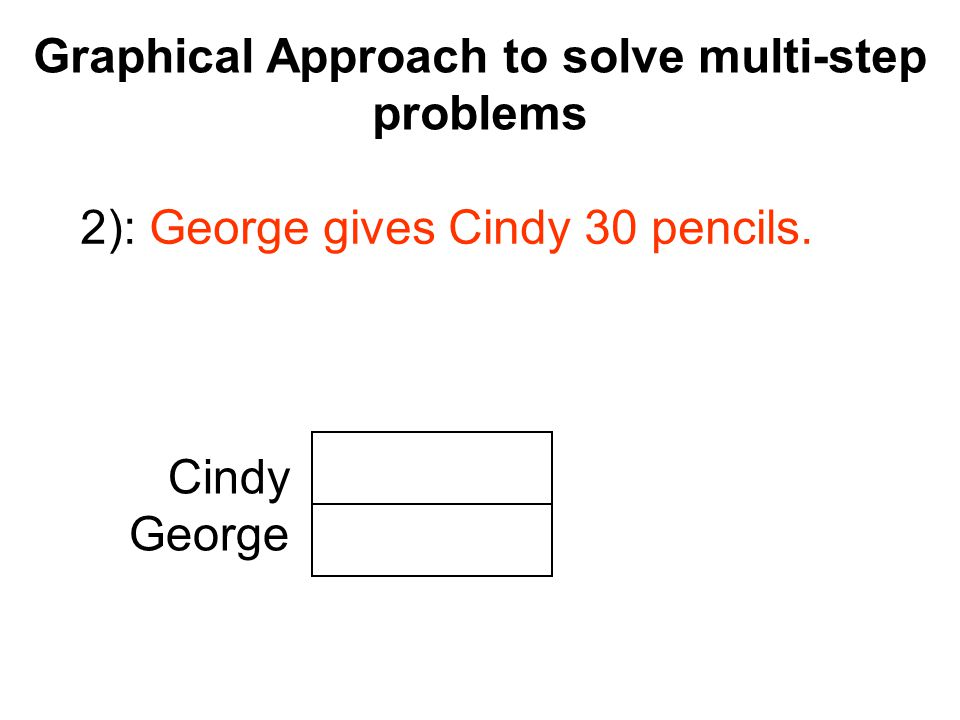 Graphical Approach to solve multi-step problems Cindy George .