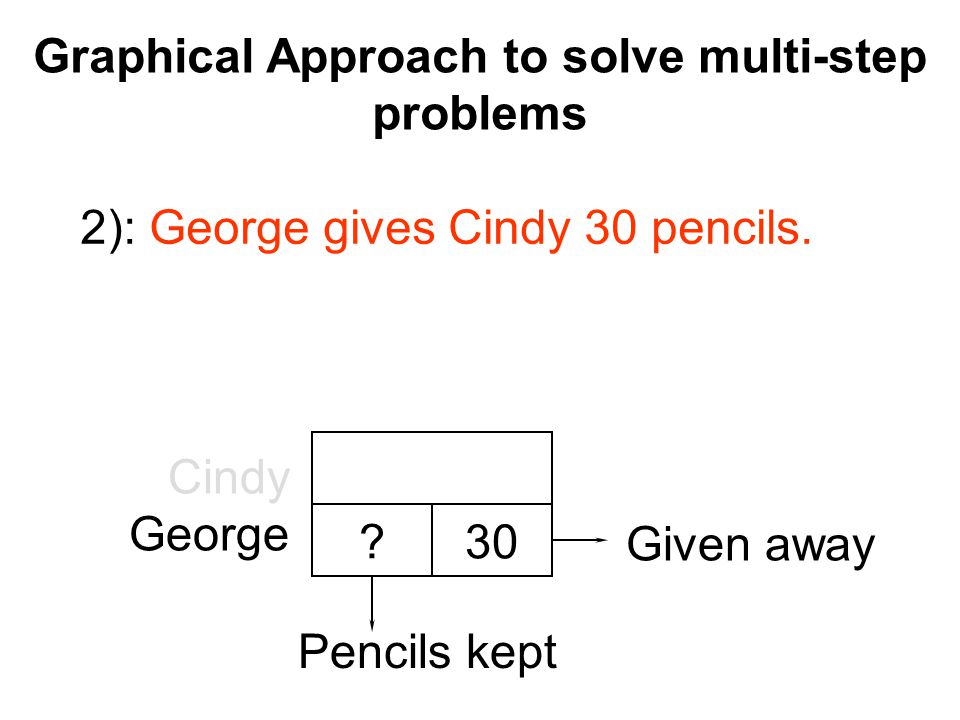 Graphical Approach to solve multi-step problems Cindy George ? 2): George gives Cindy 30 pencils. 30 Pencils kept Given away