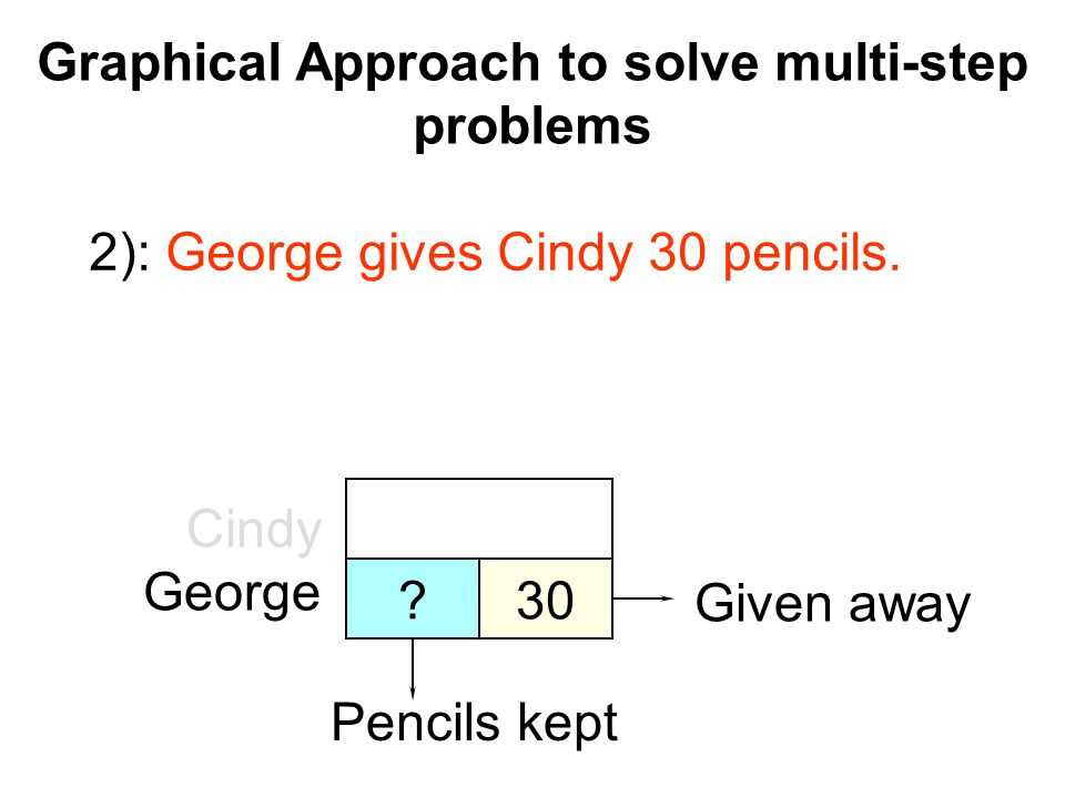 Graphical Approach to solve multi-step problems Algebraic Approach Pencils with Cindy: P + 30 Pencils with George: P – 30 George gives Cindy 30 pencils