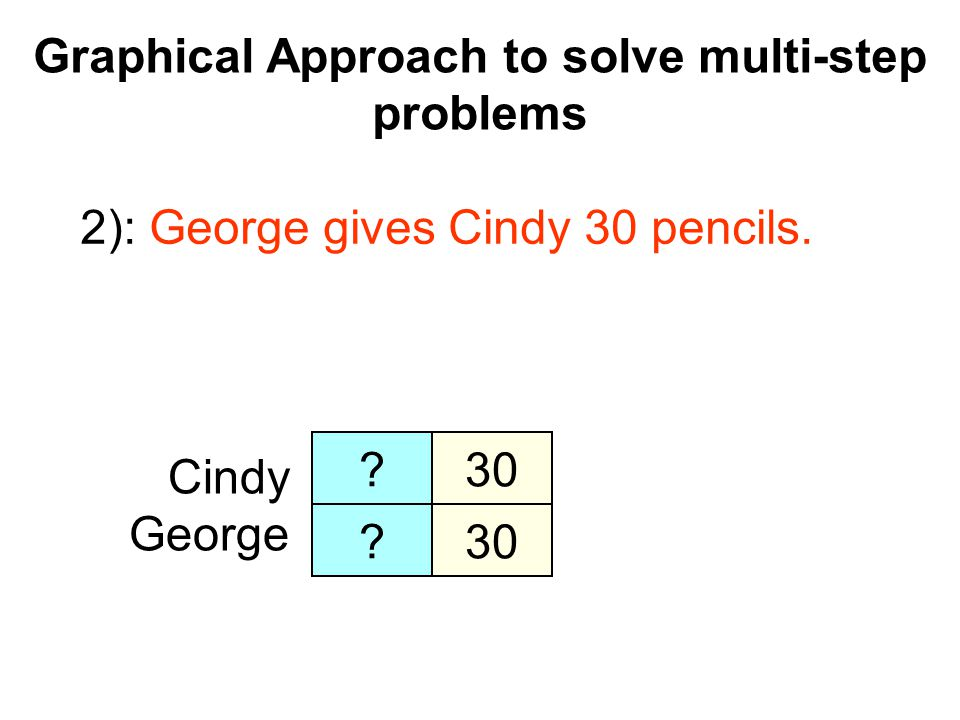 Graphical Approach to solve multi-step problems Algebraic Approach Cindy's Pencil George's Pencil = P + 30 P - 30 = 4 P+30 = 4 (P-30) = 4P –120