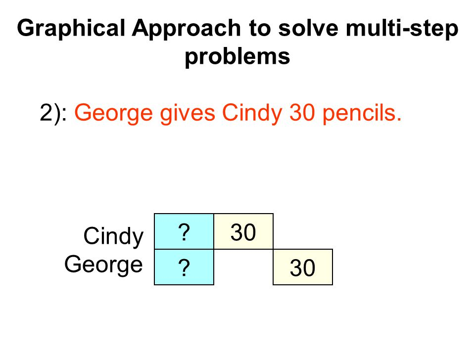 Graphical Approach to solve multi-step problems Cindy George 2): George gives Cindy 30 pencils. ?30 ?
