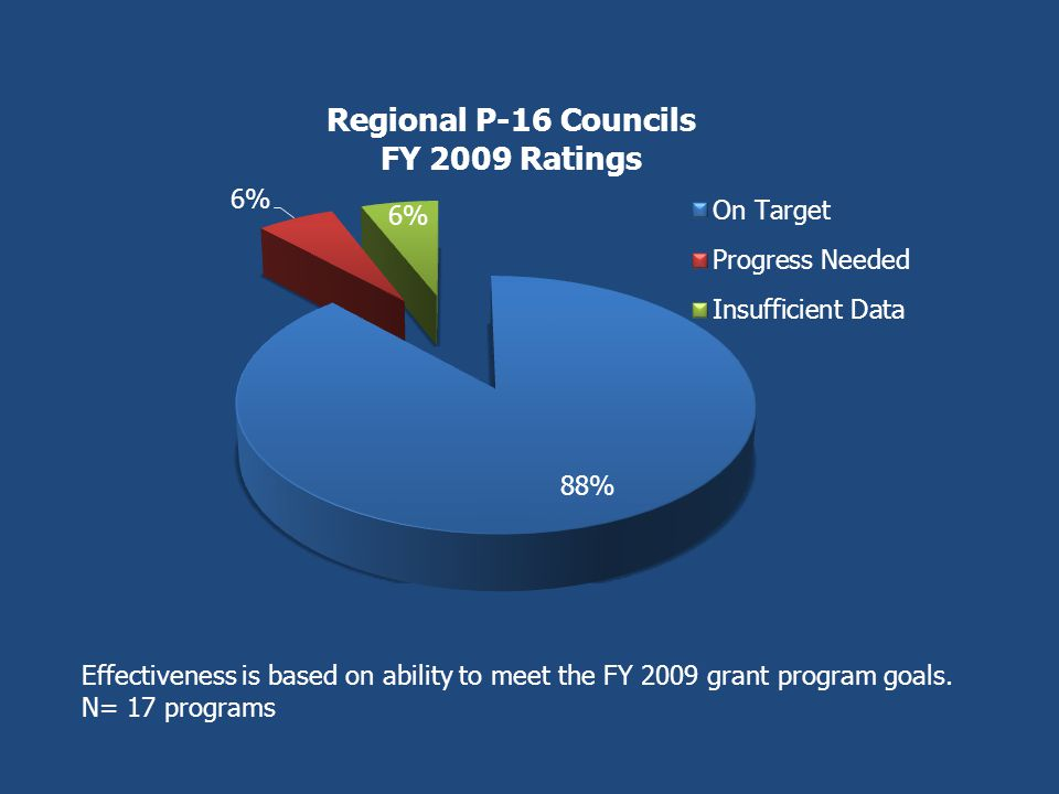 Effectiveness is based on ability to meet the FY 2009 grant program goals. N= 17 programs