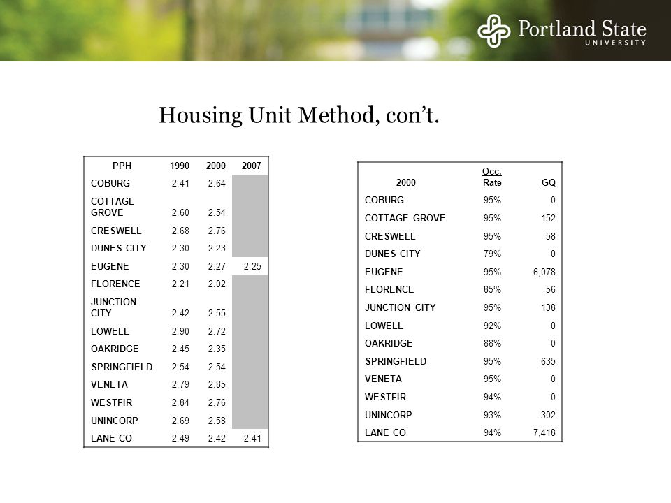 Housing Unit Method, con't.
