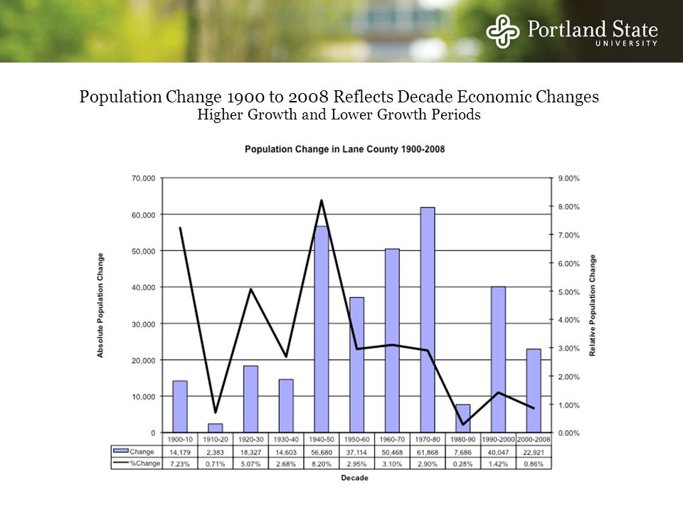 Population Change 1900 to 2008 Reflects Decade Economic Changes Higher Growth and Lower Growth Periods