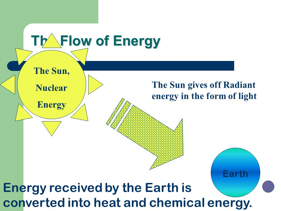 The Flow of Energy The Sun, Nuclear Energy Earth Energy received by the Earth is converted into heat and chemical energy. The Sun gives off Radiant en
