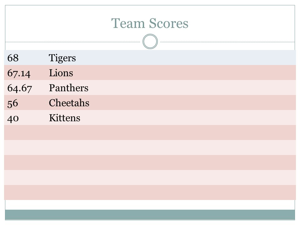 Team Scores 68Tigers 67.14Lions 64.67Panthers 56Cheetahs 40Kittens