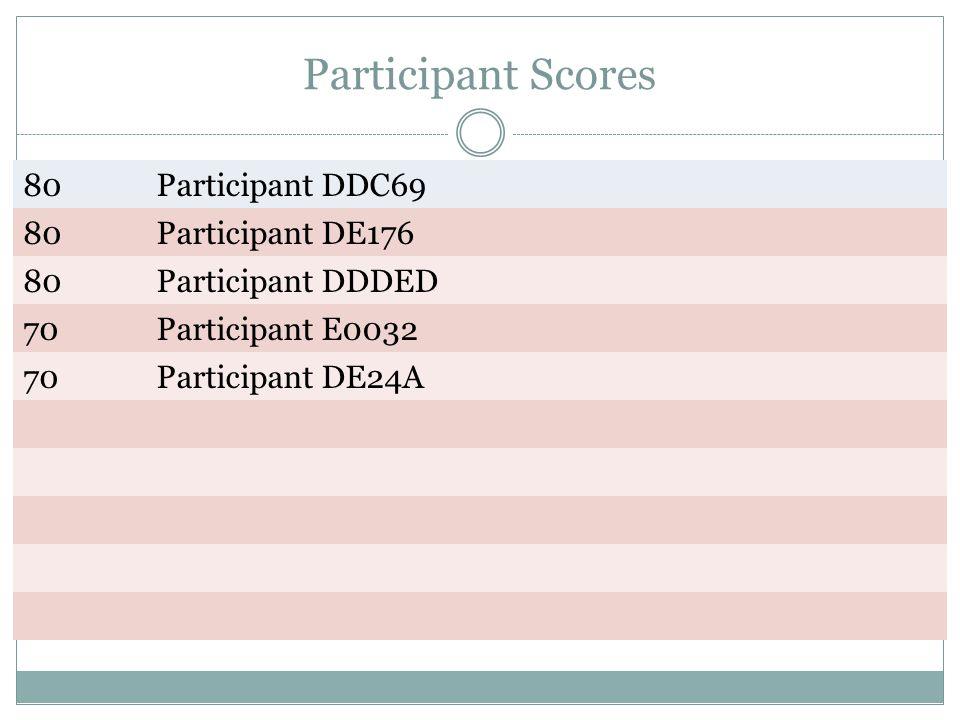 Participant Scores 80Participant DDC69 80Participant DE176 80Participant DDDED 70Participant E0032 70Participant DE24A