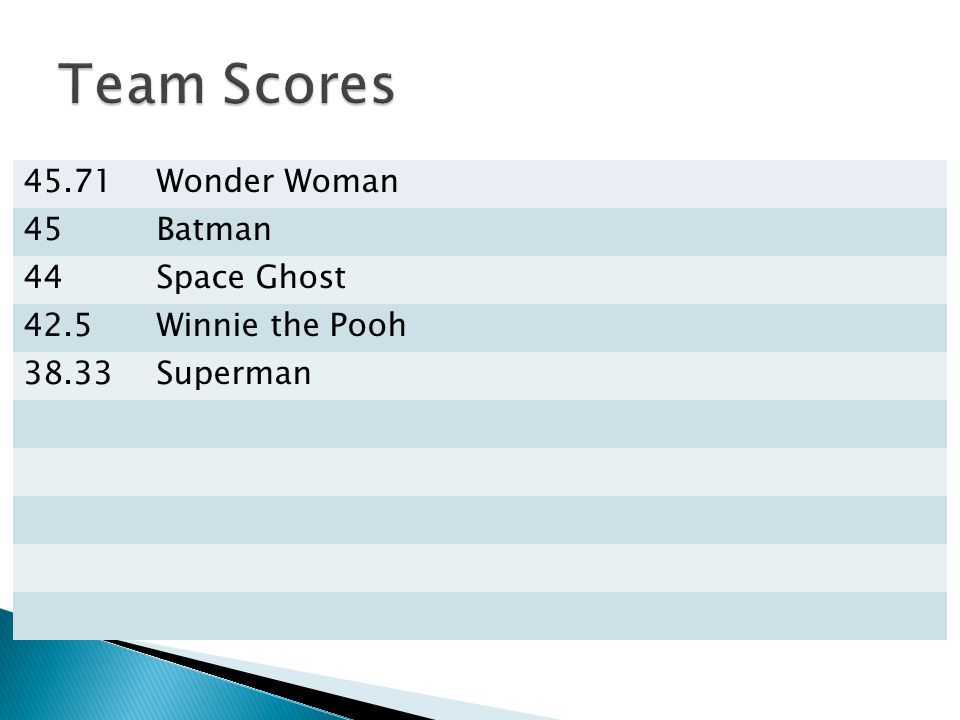 45.71Wonder Woman 45Batman 44Space Ghost 42.5Winnie the Pooh 38.33Superman