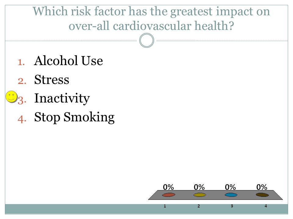 Which risk factor has the greatest impact on over-all cardiovascular health.
