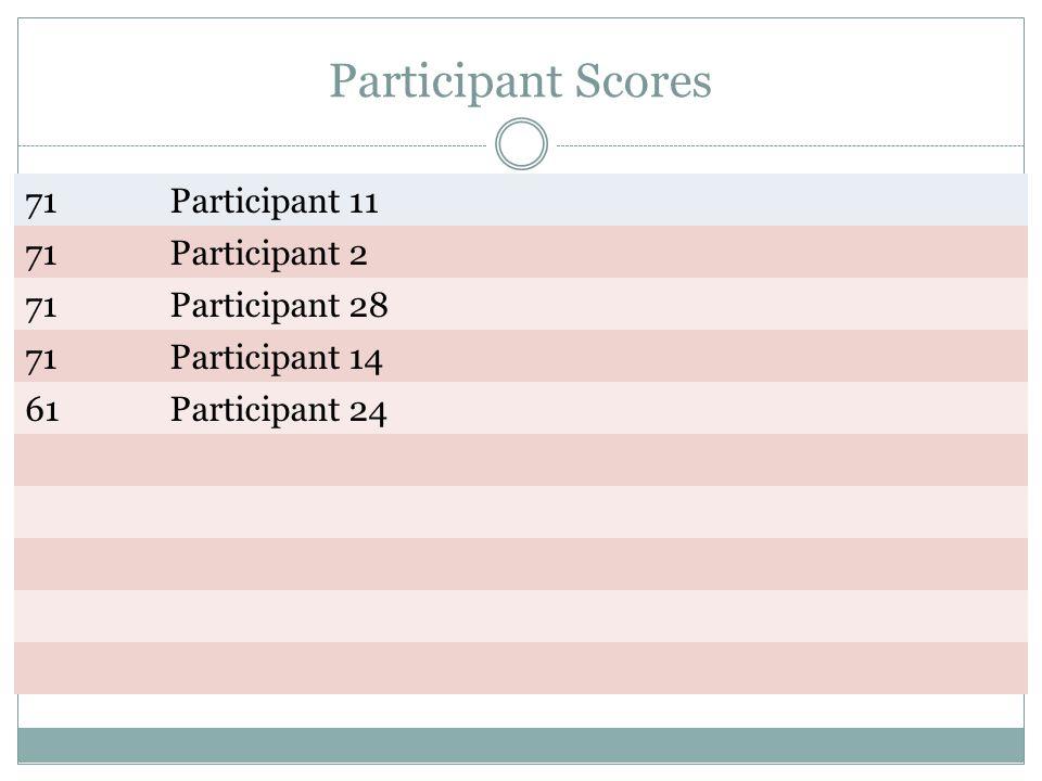 Participant Scores 71Participant 11 71Participant 2 71Participant 28 71Participant 14 61Participant 24