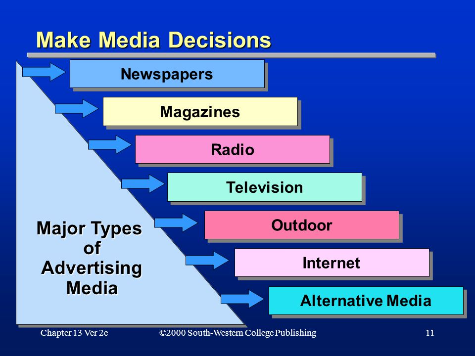 Chapter 13 Ver 2e11 Newspapers Magazines Radio Television Outdoor Internet Alternative Media Major Types ofAdvertisingMedia ofAdvertisingMedia ©2000 South-Western College Publishing Make Media Decisions