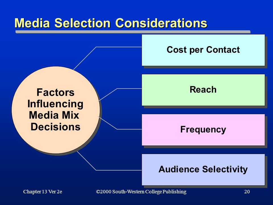 Chapter 13 Ver 2e20 Media Selection Considerations ©2000 South-Western College Publishing Cost per Contact Factors Influencing Media Mix Decisions Factors Influencing Media Mix Decisions Reach Frequency Audience Selectivity
