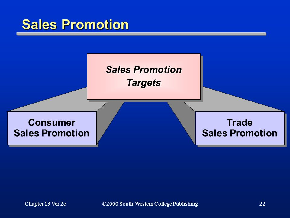 Chapter 13 Ver 2e22 ©2000 South-Western College Publishing Sales Promotion Consumer Sales Promotion Trade Sales Promotion Trade Sales Promotion Targets Targets