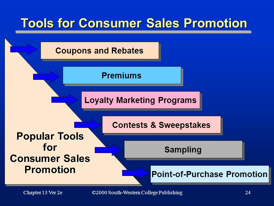 Chapter 13 Ver 2e24 Coupons and Rebates Premiums Loyalty Marketing Programs Contests & Sweepstakes Sampling Point-of-Purchase Promotion Popular Tools for Consumer Sales Promotion Popular Tools for Consumer Sales Promotion Tools for Consumer Sales Promotion ©2000 South-Western College Publishing