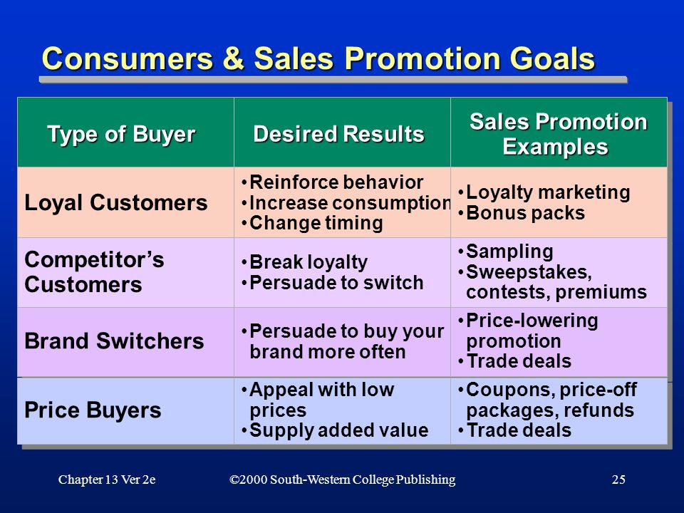 Chapter 13 Ver 2e25 Consumers & Sales Promotion Goals ©2000 South-Western College Publishing Type of Buyer Loyal Customers Competitor's Customers Competitor's Customers Brand Switchers Price Buyers Desired Results Reinforce behavior Increase consumption Change timing Reinforce behavior Increase consumption Change timing Break loyalty Persuade to switch Break loyalty Persuade to switch Persuade to buy your brand more often Appeal with low prices Supply added value Appeal with low prices Supply added value Sales Promotion Examples Loyalty marketing Bonus packs Loyalty marketing Bonus packs Sampling Sweepstakes, contests, premiums Sampling Sweepstakes, contests, premiums Price-lowering promotion Trade deals Price-lowering promotion Trade deals Coupons, price-off packages, refunds Trade deals Coupons, price-off packages, refunds Trade deals