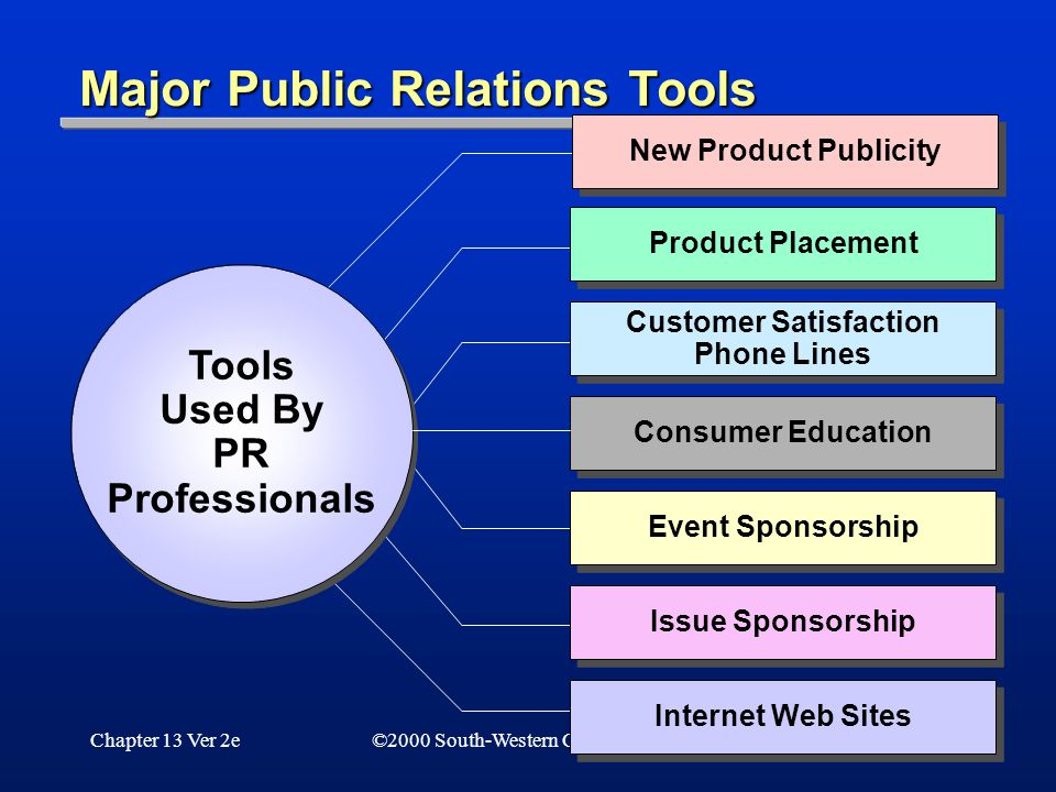 Chapter 13 Ver 2e28 ©2000 South-Western College Publishing Major Public Relations Tools Tools Used By PR Professionals Tools Used By PR Professionals