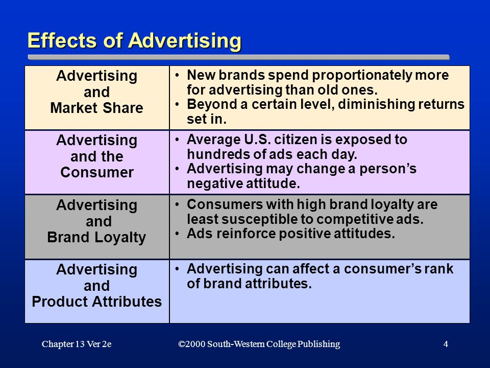Chapter 13 Ver 2e4 ©2000 South-Western College Publishing Effects of Advertising Advertising and the Consumer Average U.S.