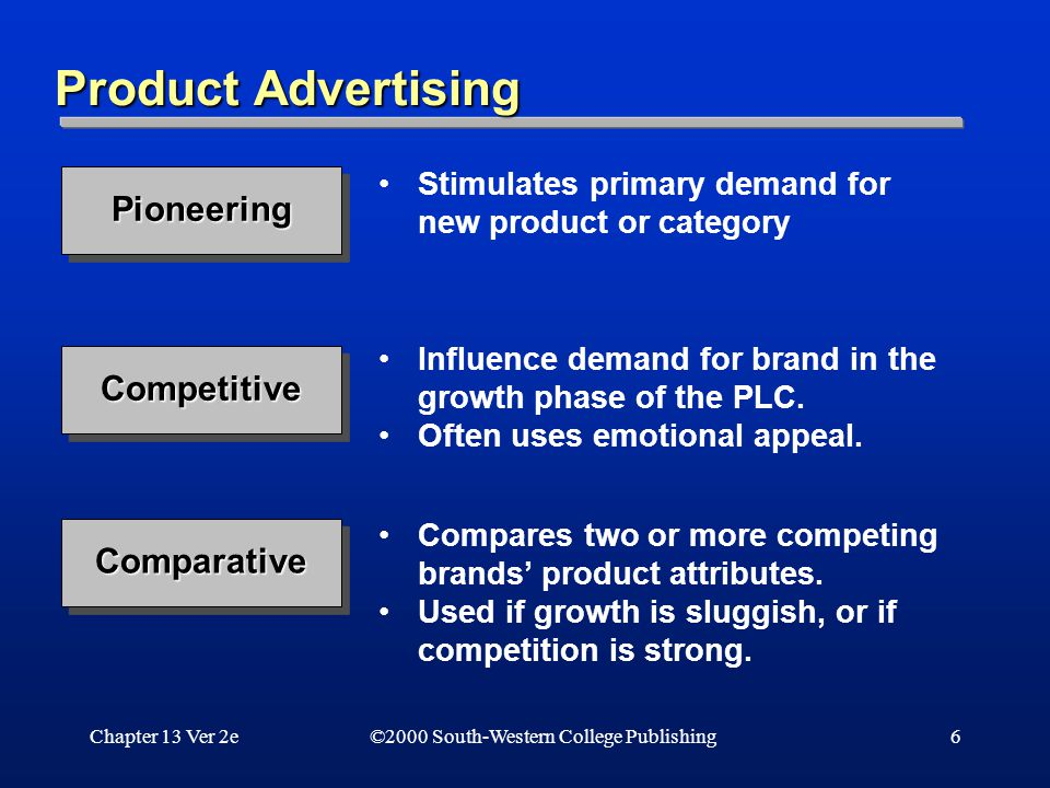 Chapter 13 Ver 2e6 Product Advertising ©2000 South-Western College Publishing PioneeringPioneering Stimulates primary demand for new product or category CompetitiveCompetitive Influence demand for brand in the growth phase of the PLC.