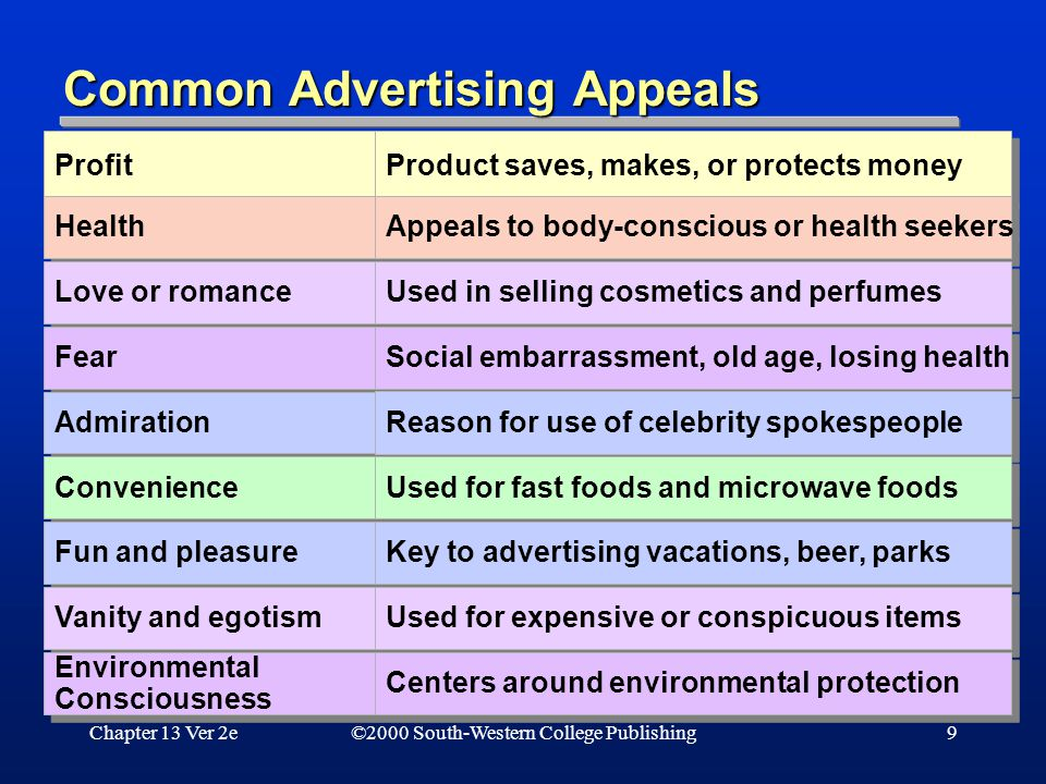 Chapter 13 Ver 2e9 Common Advertising Appeals ©2000 South-Western College Publishing Profit Health Love or romance Fear Admiration Convenience Fun and pleasure Vanity and egotism Environmental Consciousness Environmental Consciousness Product saves, makes, or protects money Appeals to body-conscious or health seekers Used in selling cosmetics and perfumes Social embarrassment, old age, losing health Reason for use of celebrity spokespeople Used for fast foods and microwave foods Key to advertising vacations, beer, parks Used for expensive or conspicuous items Centers around environmental protection