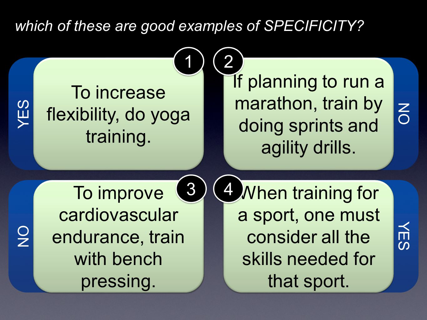 Rules of Training the FITT principle Frequency how OFTEN you exercise