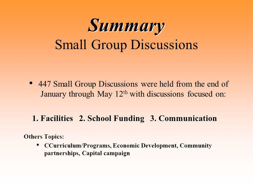 Summary Summary Small Group Discussions 447 Small Group Discussions were held from the end of January through May 12 th with discussions focused on: 1.