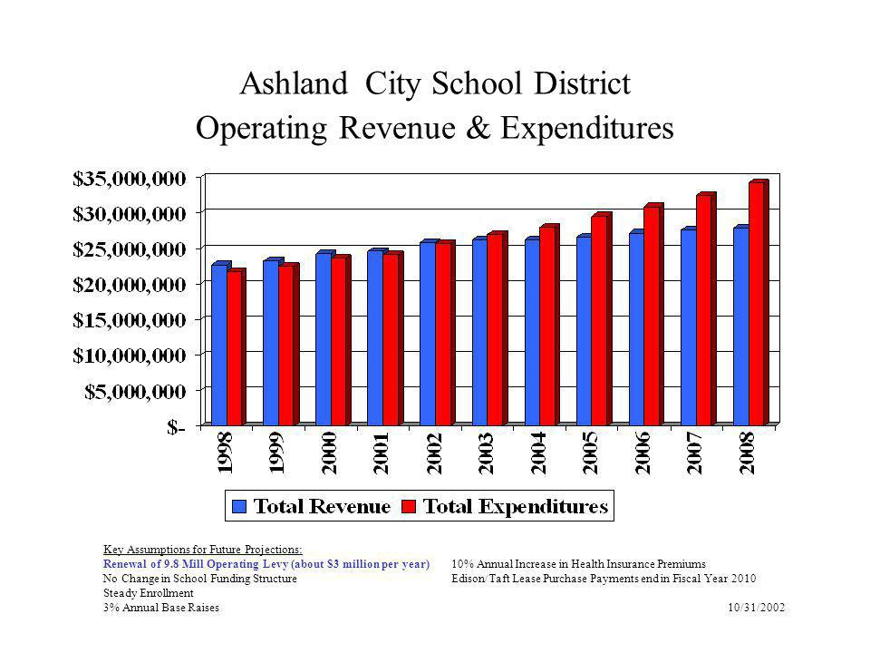 Ashland City School District Operating Revenue & Expenditures Key Assumptions for Future Projections: Renewal of 9.8 Mill Operating Levy (about $3 million per year)10% Annual Increase in Health Insurance Premiums No Change in School Funding StructureEdison/Taft Lease Purchase Payments end in Fiscal Year 2010 Steady Enrollment 3% Annual Base Raises 10/31/2002