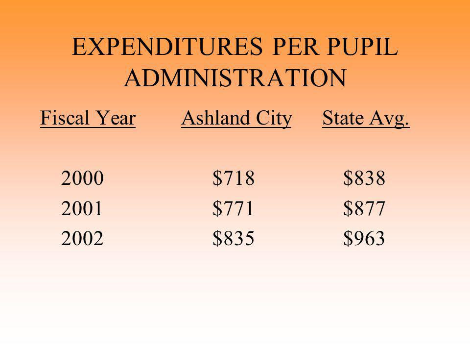 EXPENDITURES PER PUPIL ADMINISTRATION Fiscal YearAshland CityState Avg. 2000 $718 $838 2001 $771 $877 2002 $835 $963