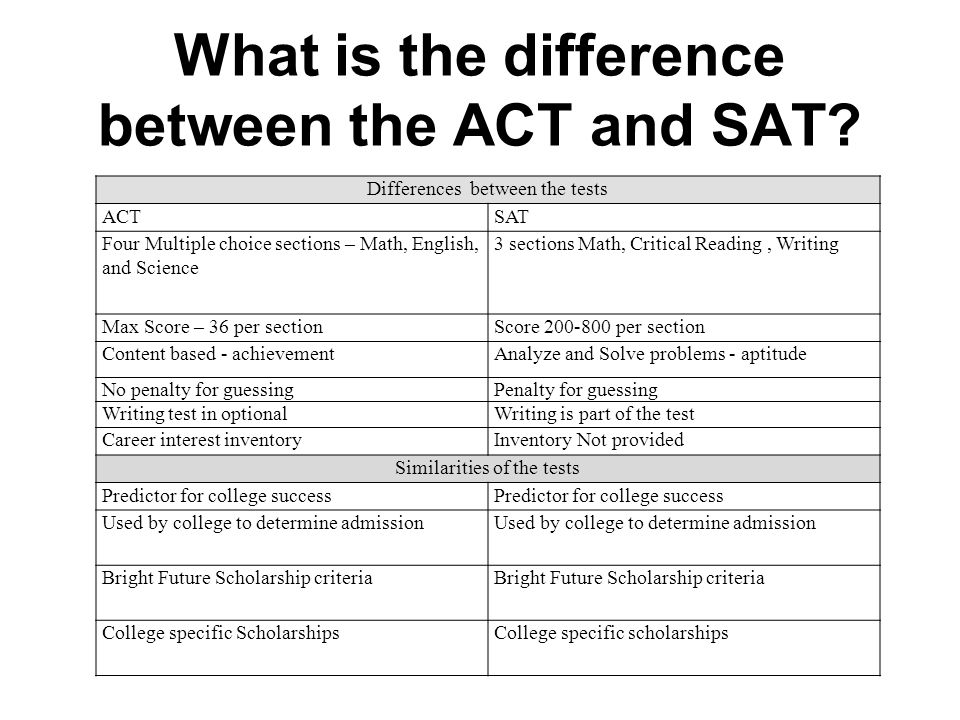 SAT Program Fee-Waiver Service Fee-Waiver Cards Cover the basic test fees for SAT or SAT Subject Tests.