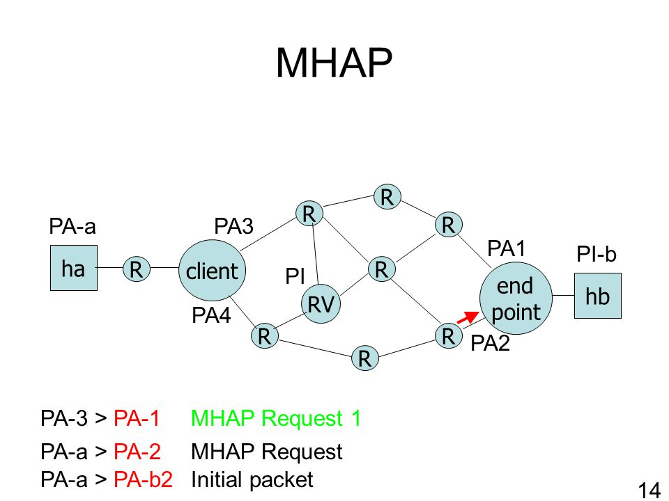 MHAP R RV client R R R R end point ha hb R R R PA-a > PA-b2 PA-a > PA-2 PA1 PA2 PI-b PA-a Initial packet 14 MHAP Request PI PA3 PA4 MHAP Request 1PA-3 > PA-1