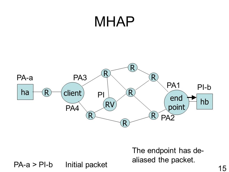 MHAP R RV client R R R R end point ha hb R R R PA-a > PI-b PA1 PA2 PI-b PA-a Initial packet 15 PI PA3 PA4 The endpoint has de- aliased the packet.